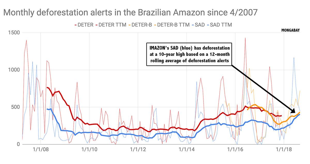 Monthly deforestation 2007 - Amazon - Conjour
