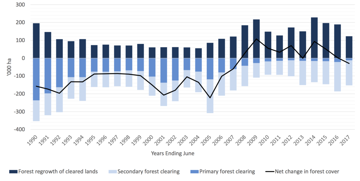 Conjour - Great Barrier Reef Deforestation - Government Report