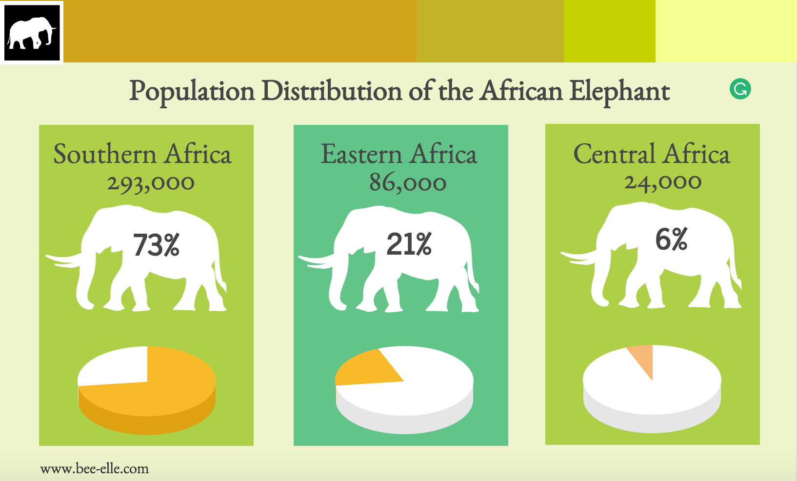 Turn to Dust series - War on Ivory - Bee-Elle - Conjour Wildlife Photography Feature - Distribution Infographic